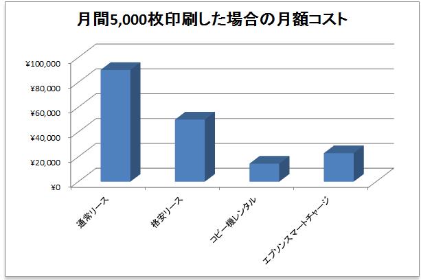 リース・印刷し放題・スマートチャージの月額料金比較