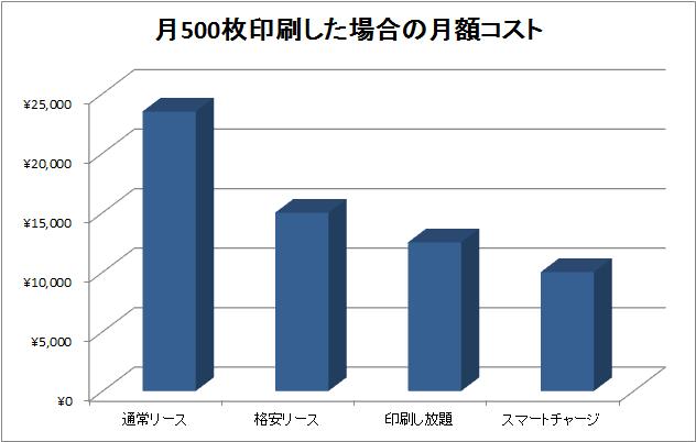 リース・印刷し放題・スマートチャージ安さ比較