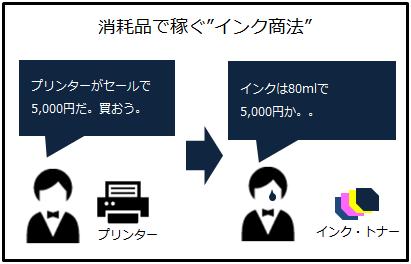 プリンターメーカーのインク商法