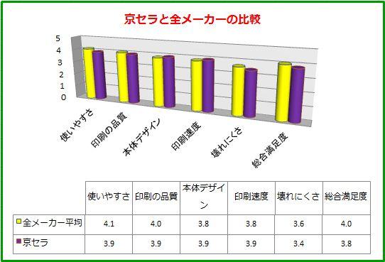 Comparison table-kyocera