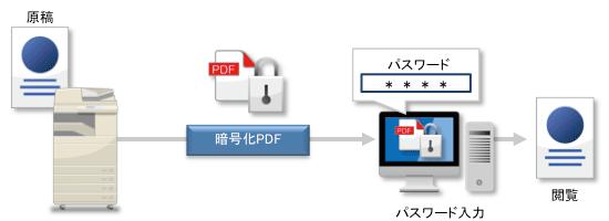 【情報漏洩対策】スキャンデータの暗号化とパスワード設定でセキュリティー強化