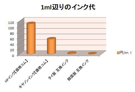 【驚天動地の価格差】日本と海外のインク価格を比較しました