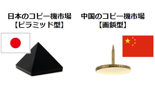 中国でのリコー・キヤノン等のコピー機メーカーの戦略と困難