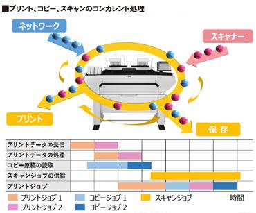 ColorWave3600 / ColorWave3800のマルチタスク機能